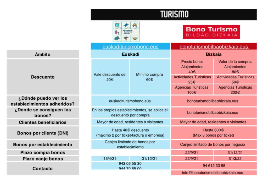 Bono turismo 2021